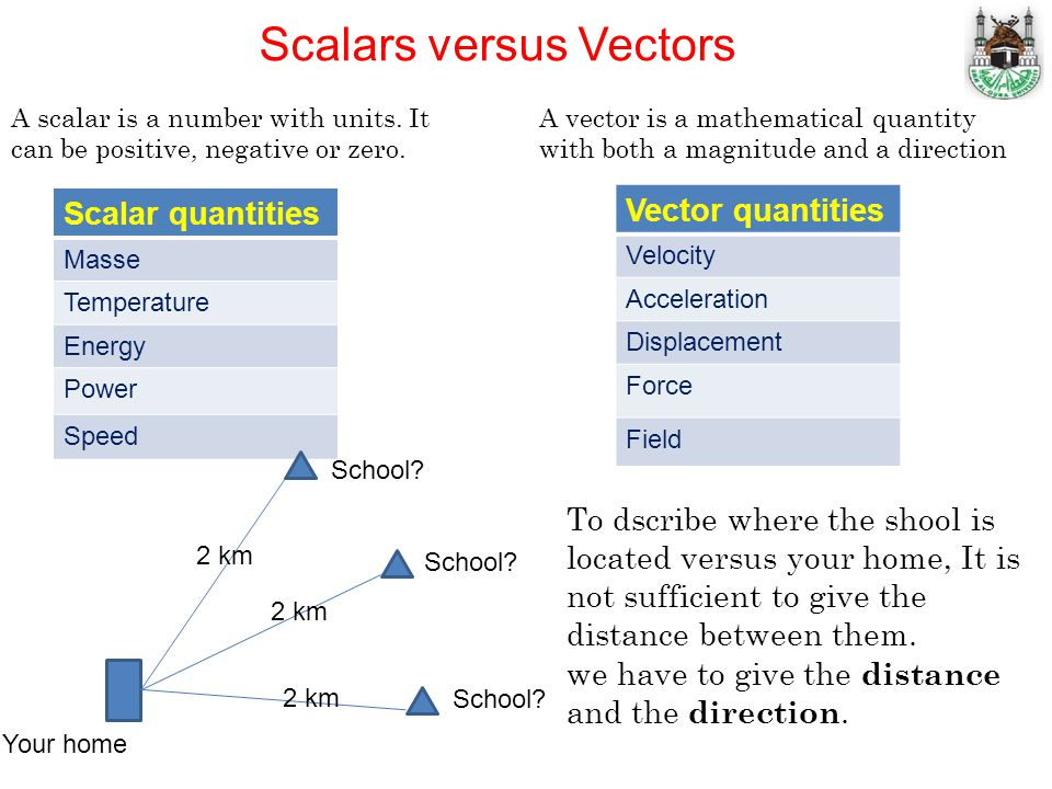 Scalars versus Vectors A scalar is a number with units. It can be positive, negative or zero. Scalar quantities Masse Temperature Energy Power Speed V
