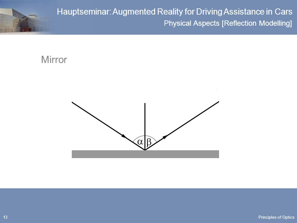 Physical Aspects [Reflection Modelling] Hauptseminar: Augmented Reality for Driving Assistance in Cars 13 Mirror Principles of Optics