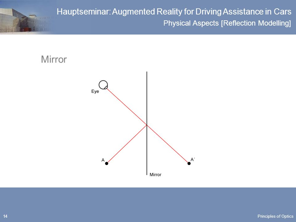 Physical Aspects [Reflection Modelling] Hauptseminar: Augmented Reality for Driving Assistance in Cars 14 Mirror Principles of Optics