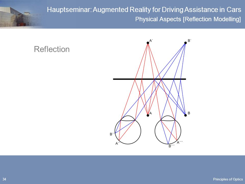 Physical Aspects [Reflection Modelling] Hauptseminar: Augmented Reality for Driving Assistance in Cars 34 Reflection Principles of Optics