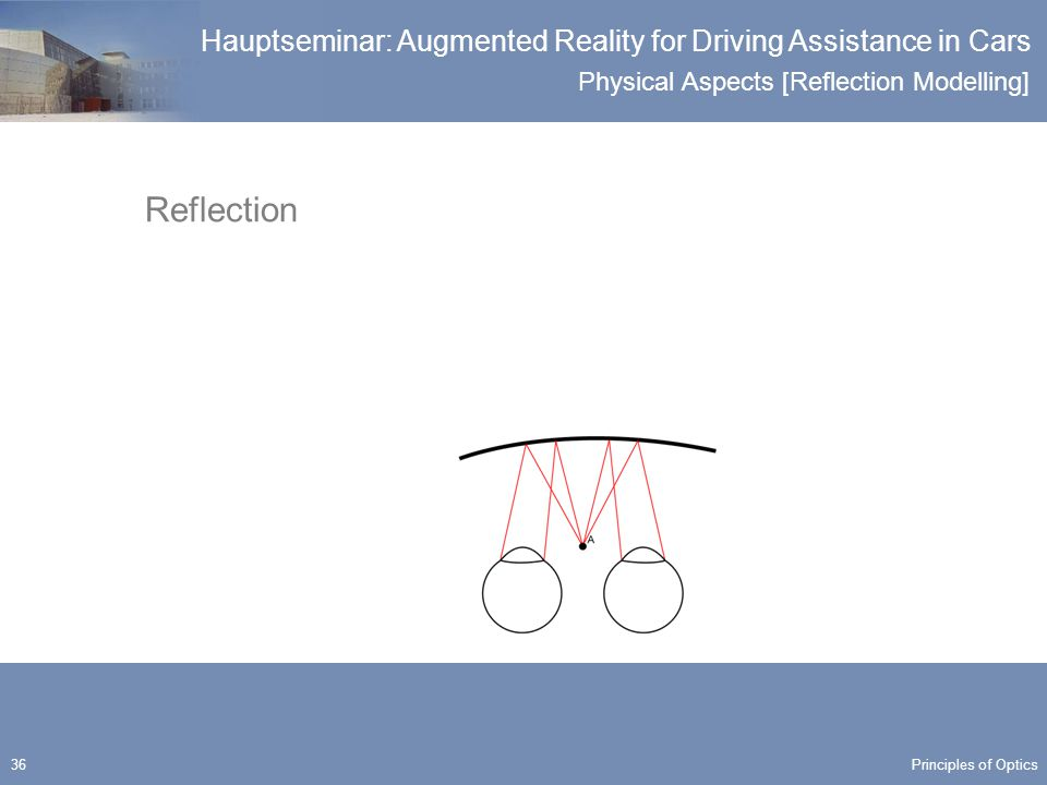 Physical Aspects [Reflection Modelling] Hauptseminar: Augmented Reality for Driving Assistance in Cars 36 Reflection Principles of Optics