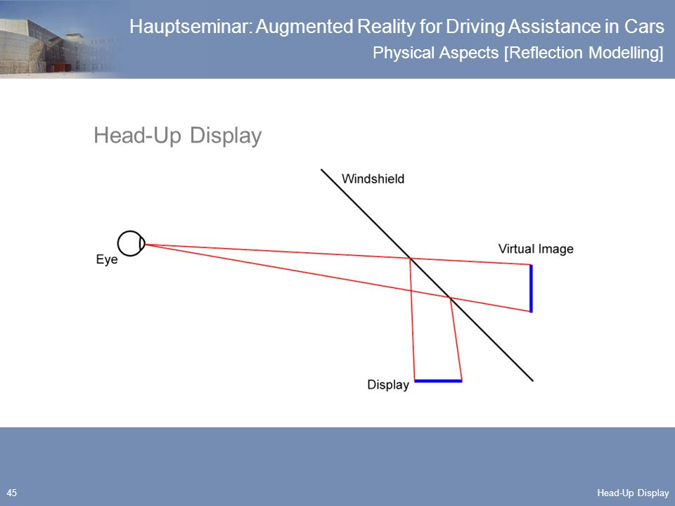 Physical Aspects [Reflection Modelling] Hauptseminar: Augmented Reality for Driving Assistance in Cars 45 Head-Up Display