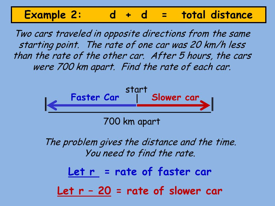 Example 2: d + d = total distance Faster CarSlower car 700 km apart Two cars traveled in opposite directions from the same starting point.