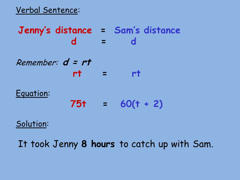 Verbal Sentence: Jennys distance = Sams distance d = d Remember: d = rt rt = rt Equation: 75t = 60(t + 2) Solution: It took Jenny 8 hours to catch up