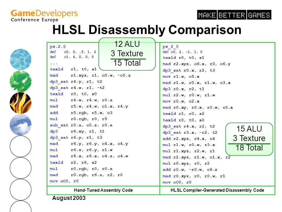 August 2003 HLSL Disassembly Comparison ps.2.0 def c0, 0,.5, 1, 2 def c1, 4, 0, 0, 0...