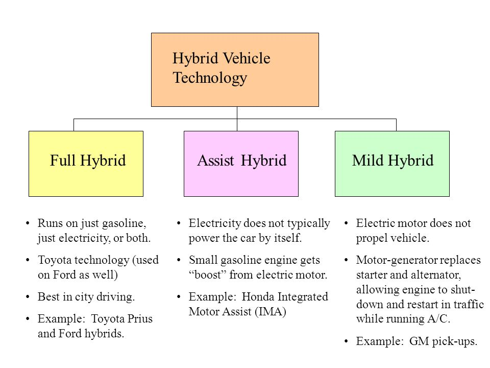 Hybrid Vehicle Technology Full Hybrid Runs on just gasoline, just electricity, or both. Toyota technology (used on Ford as well) Best in city driving.