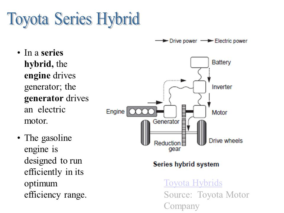 In a series hybrid, the engine drives generator; the generator drives an electric motor. The gasoline engine is designed to run efficiently in its opt