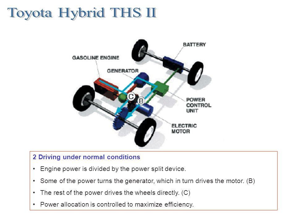 2 Driving under normal conditions Engine power is divided by the power split device. Some of the power turns the generator, which in turn drives the m