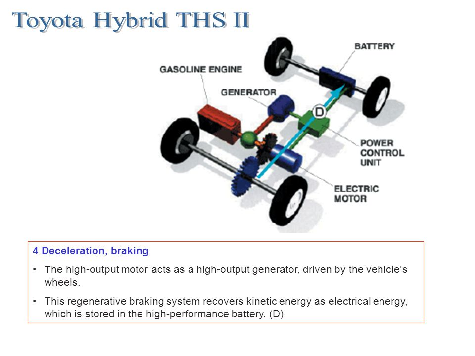 4 Deceleration, braking The high-output motor acts as a high-output generator, driven by the vehicles wheels. This regenerative braking system recover