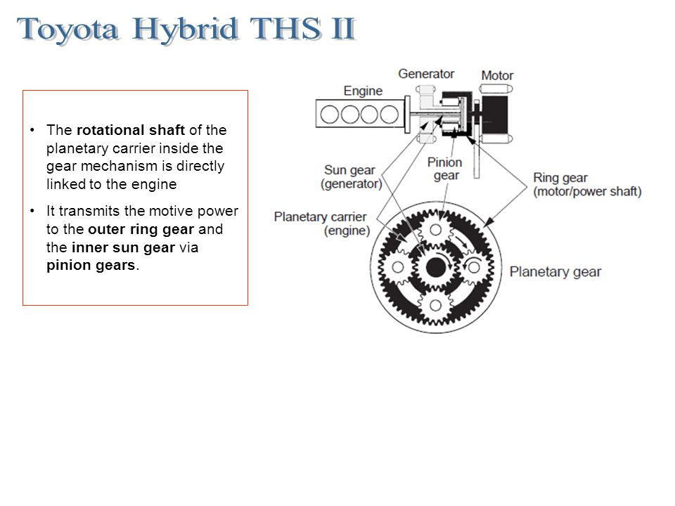 The rotational shaft of the planetary carrier inside the gear mechanism is directly linked to the engine It transmits the motive power to the outer ri