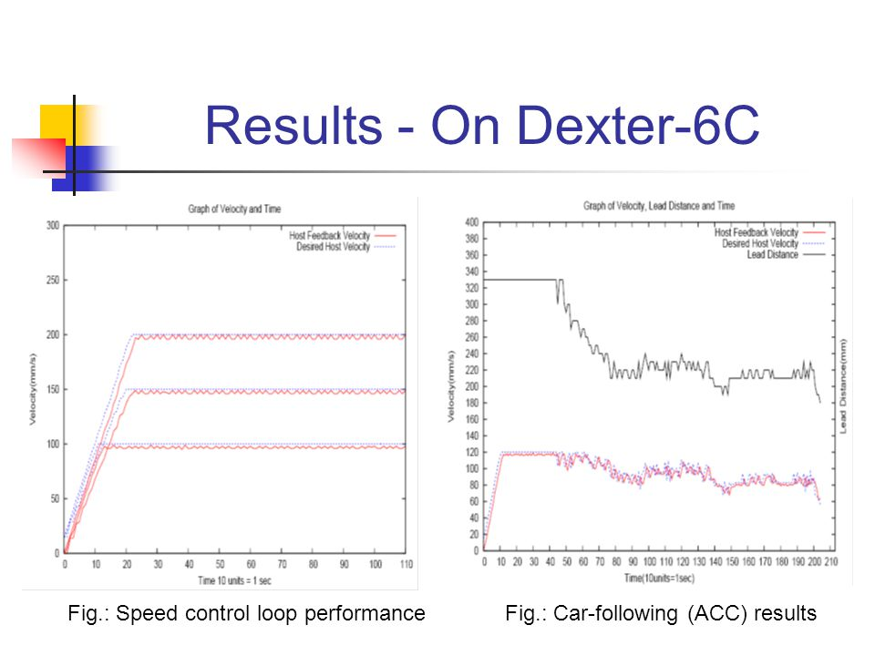 Results - On Dexter-6C Fig.: Speed control loop performanceFig.: Car-following (ACC) results