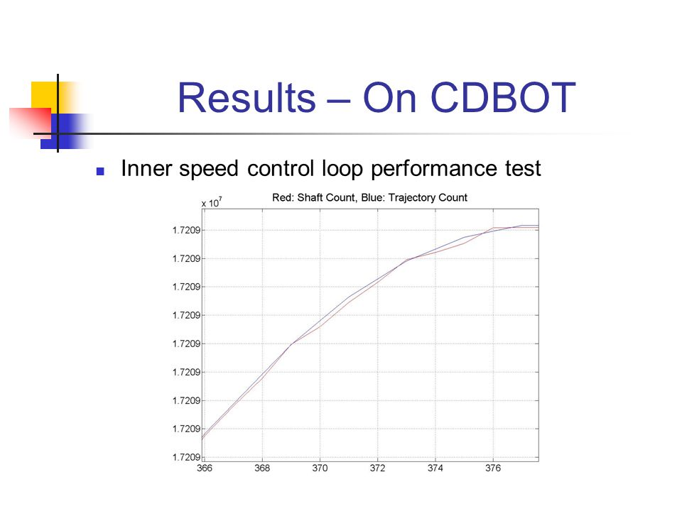 Results – On CDBOT Inner speed control loop performance test