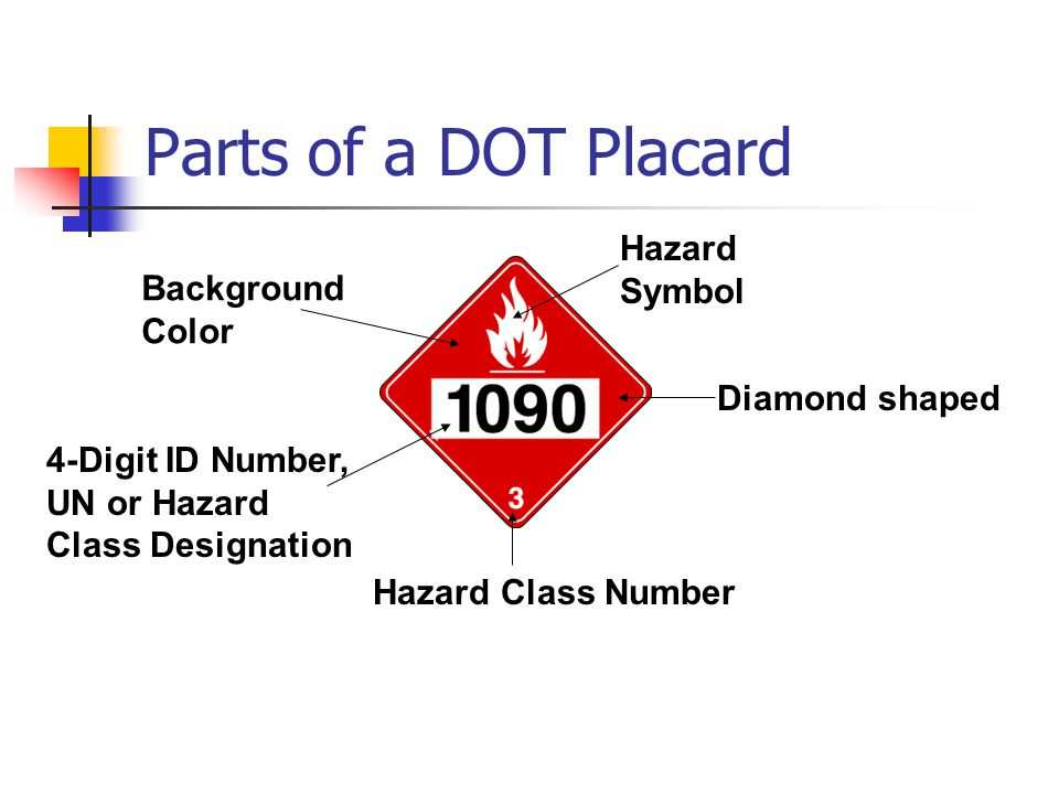 Parts of a DOT Placard Background Color Hazard Symbol Diamond shaped Hazard Class Number 4-Digit ID Number, UN or Hazard Class Designation