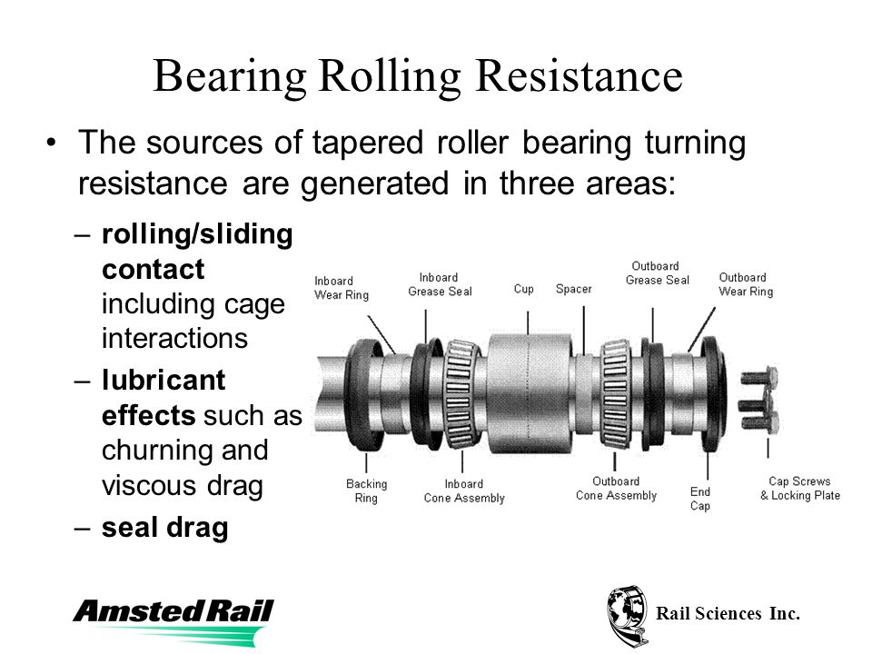Rail Sciences Inc. Bearing Rolling Resistance The sources of tapered roller bearing turning resistance are generated in three areas: –rolling/sliding