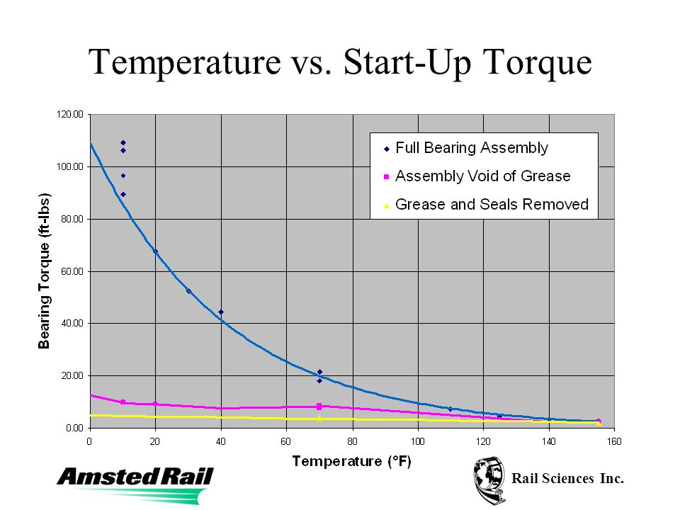 Rail Sciences Inc. Temperature vs. Start-Up Torque