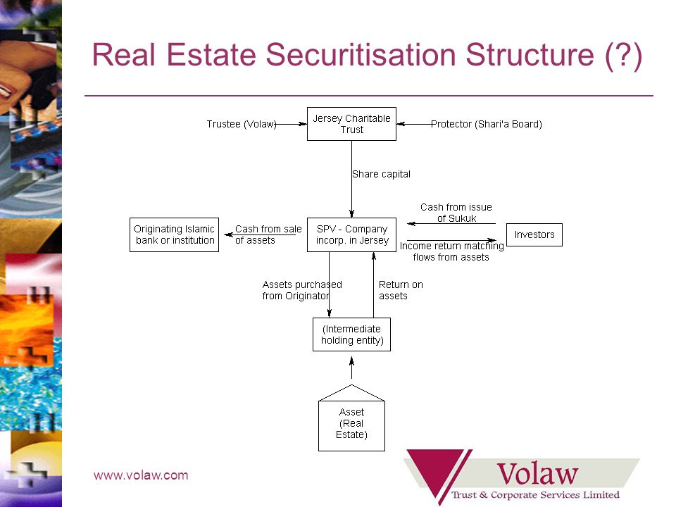 www.volaw.com Real Estate Securitisation Structure ( )