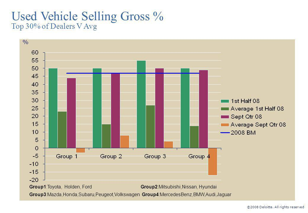 ©2008 Deloitte. All rights reserved % Used Vehicle Selling Gross % Top 30% of Dealers V Avg Group1:Toyota, Holden, Ford Group2:Mitsubishi,Nissan, Hyun