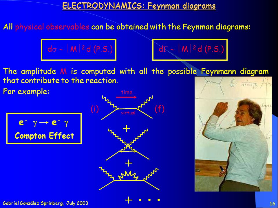 Gabriel González Sprinberg, July 2003 16 All physical observables can be obtained with the Feynman diagrams: d M 2 d (P.S.) The amplitude M is computed with all the possible Feynmann diagram that contribute to the reaction.