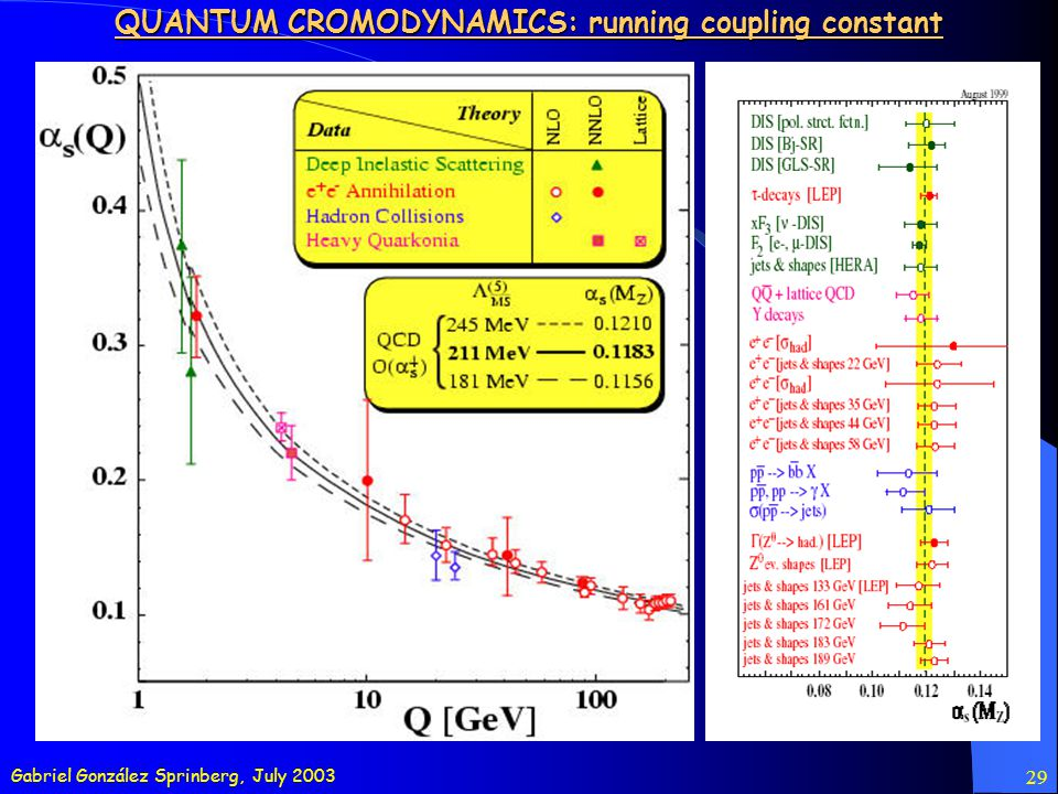Gabriel González Sprinberg, July 2003 29 QUANTUM CROMODYNAMICS: running coupling constant