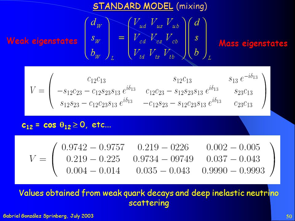 Gabriel González Sprinberg, July 2003 50 STANDARD MODEL STANDARD MODEL (mixing) Mass eigenstates Weak eigenstates Values obtained from weak quark decays and deep inelastic neutrino scattering c 12 = cos 12 0, etc...