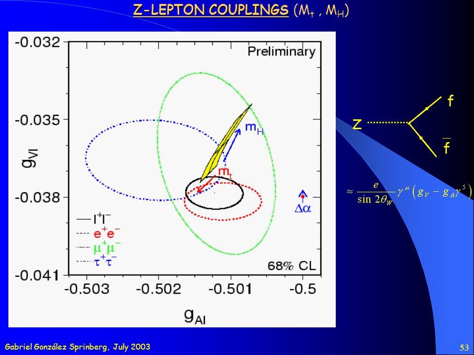 Gabriel González Sprinberg, July 2003 53 Z-LEPTON COUPLINGS Z-LEPTON COUPLINGS (M t, M H ) f Z f
