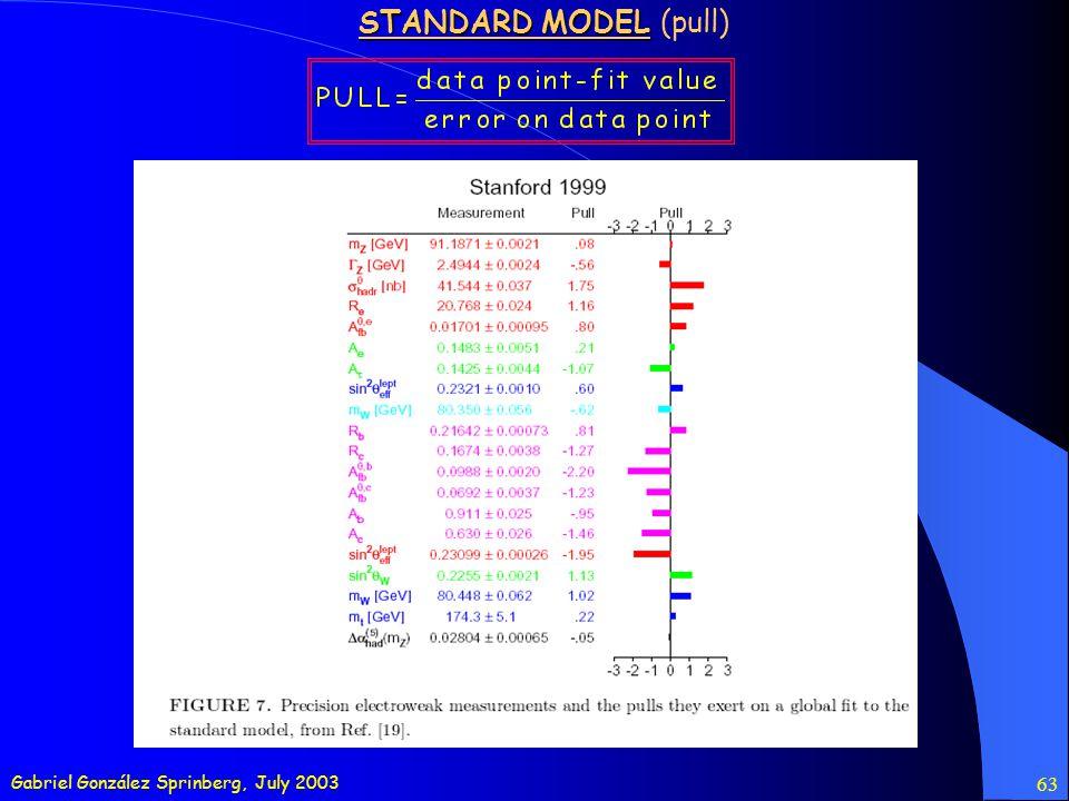 Gabriel González Sprinberg, July 2003 63 STANDARD MODEL STANDARD MODEL (pull)
