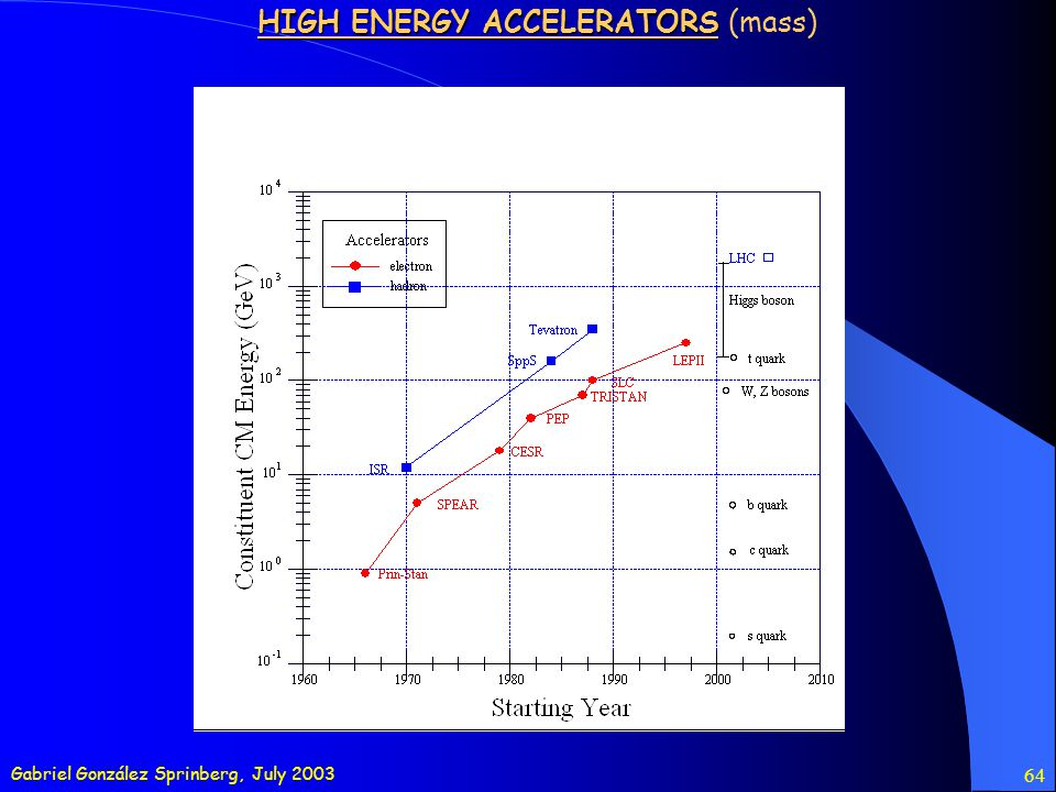 Gabriel González Sprinberg, July 2003 64 HIGH ENERGY ACCELERATORS HIGH ENERGY ACCELERATORS (mass)