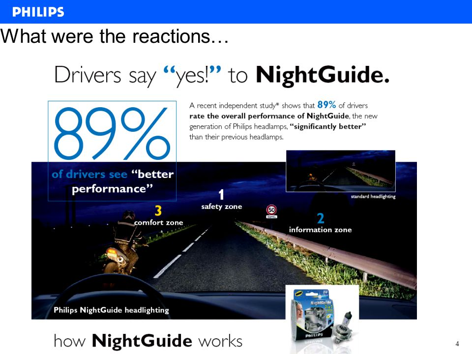 Philips Automotive – Aftermarket 5 Latest result: The senior jury (the Older you get, more light is needed to see better) appear to be extremely happy with NightGuide, –92% find the product performance Very Good to Excellent .