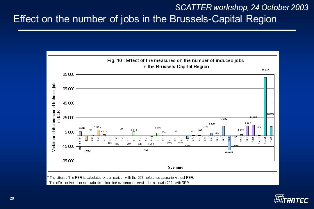 SCATTER workshop, 24 October Effect on the number of jobs in the Brussels-Capital Region