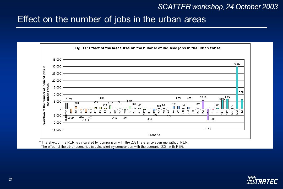 SCATTER workshop, 24 October Effect on the number of jobs in the urban areas
