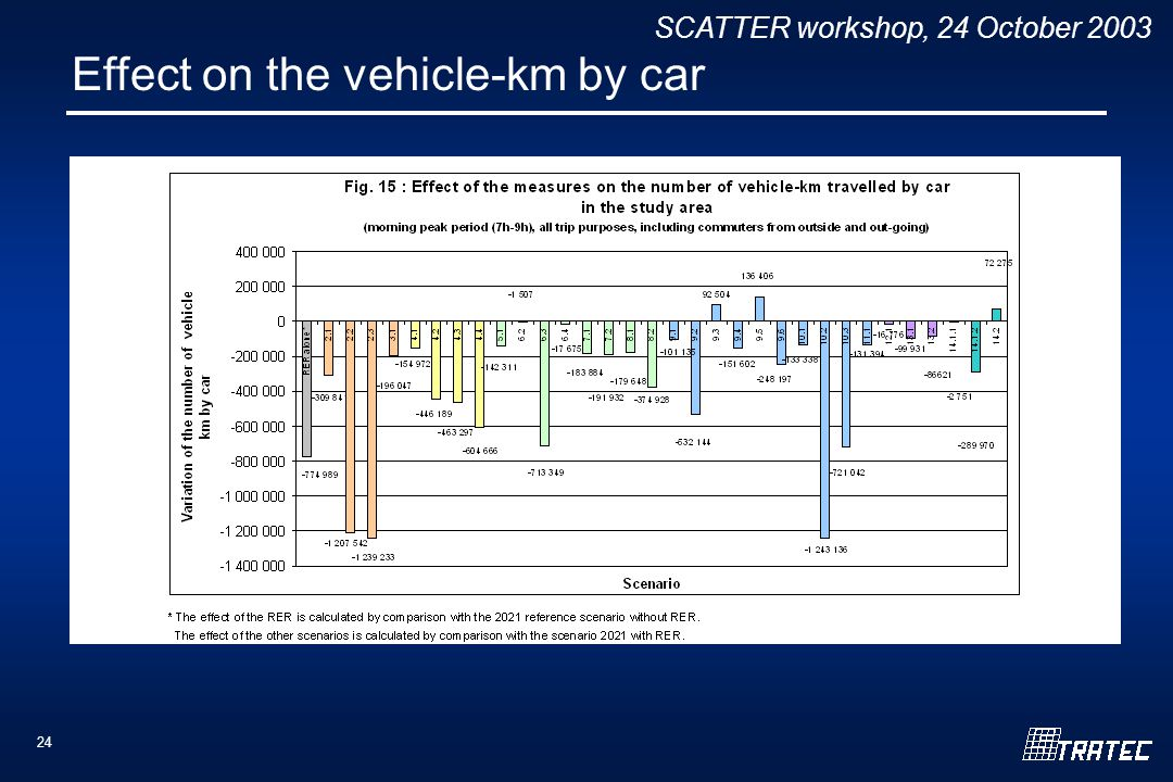 SCATTER workshop, 24 October Effect on the vehicle-km by car