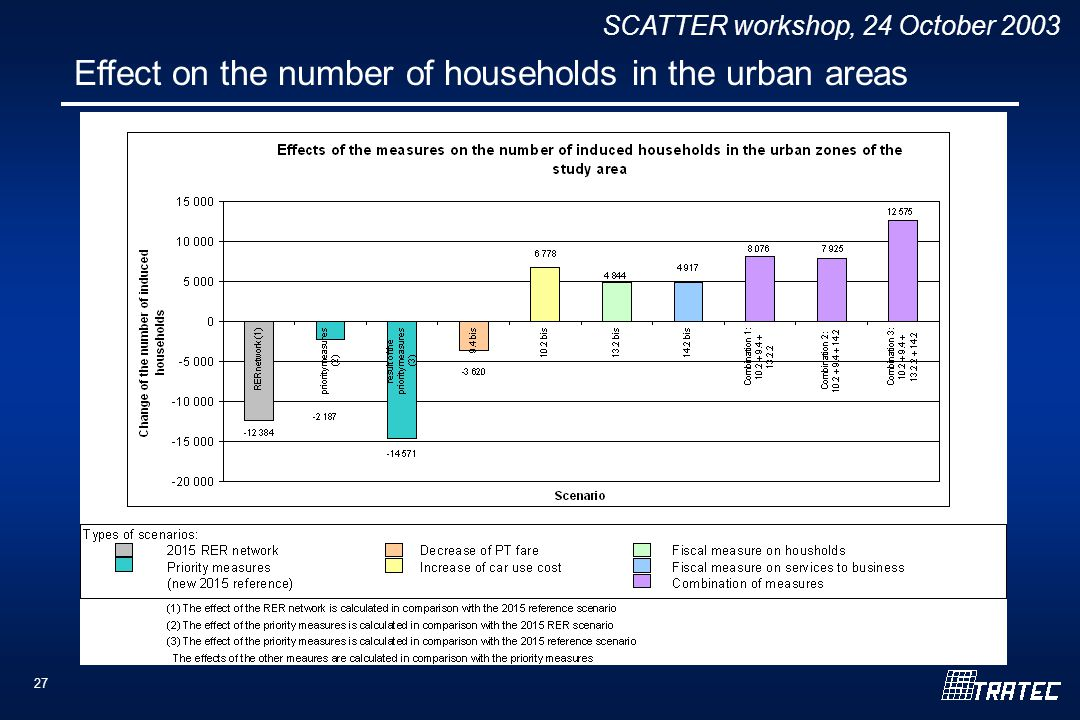SCATTER workshop, 24 October Effect on the number of households in the urban areas