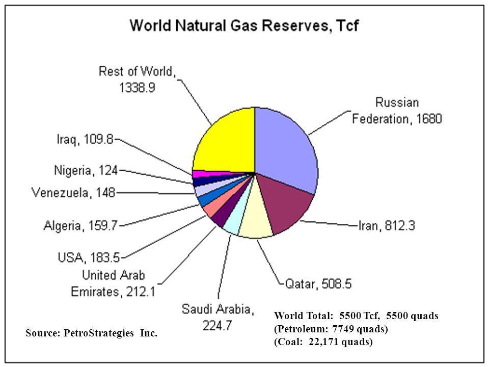 World Total: 5500 Tcf, 5500 quads (Petroleum: 7749 quads) (Coal: 22,171 quads) Source: PetroStrategies, Inc.
