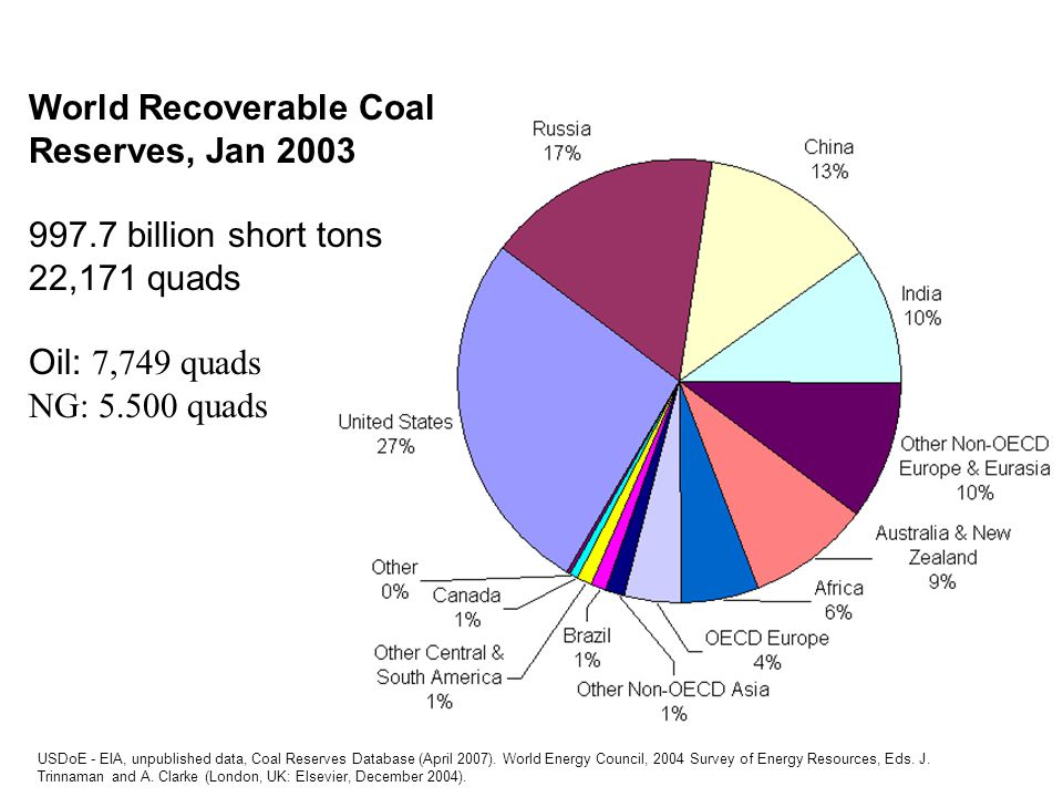 USDoE - EIA, unpublished data, Coal Reserves Database (April 2007). World Energy Council, 2004 Survey of Energy Resources, Eds. J. Trinnaman and A. Cl