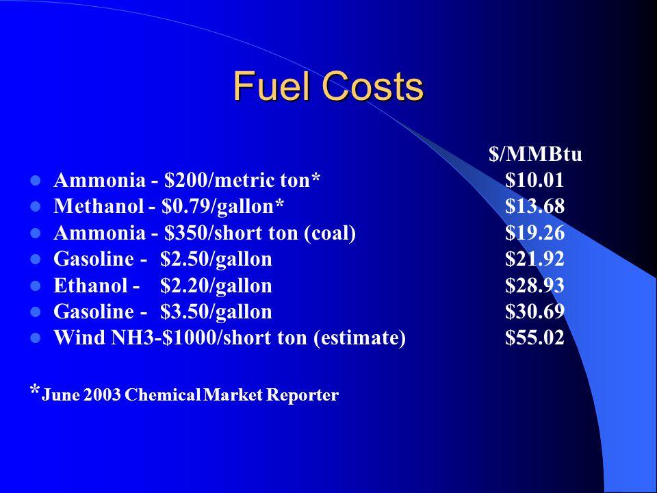Fuel Costs $/MMBtu Ammonia - $200/metric ton* $10.01 Methanol - $0.79/gallon* $13.68 Ammonia - $350/short ton (coal) $19.26 Gasoline - $2.50/gallon $21.92 Ethanol - $2.20/gallon $28.93 Gasoline - $3.50/gallon $30.69 Wind NH3-$1000/short ton (estimate) $55.02 * June 2003 Chemical Market Reporter