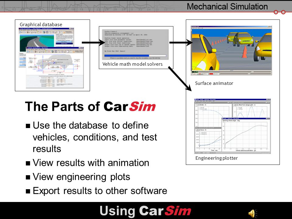 slide 7 Using CarSim The Parts of CarSim Use the database to define vehicles, conditions, and test results View results with animation View engineerin