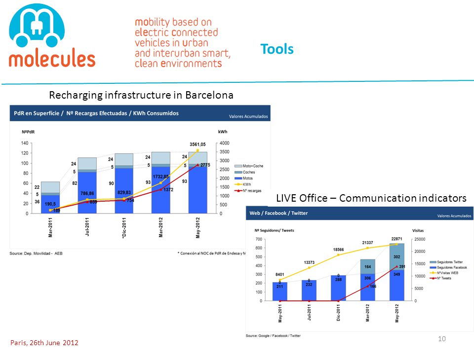 Tools Paris, 26th June Recharging infrastructure in Barcelona LIVE Office – Communication indicators