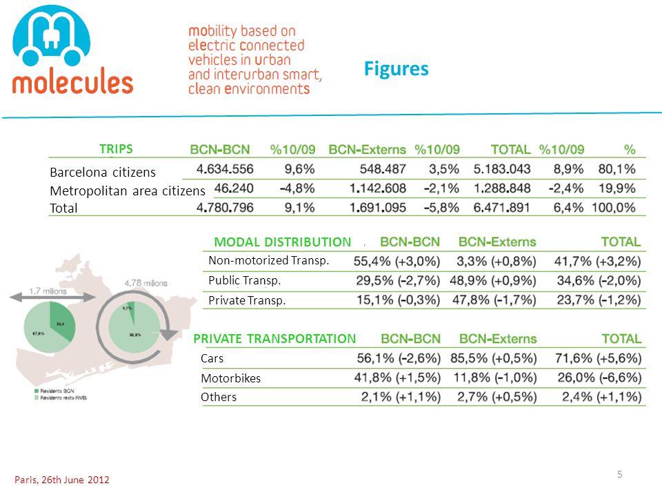 Figures Paris, 26th June 2012 5 Barcelona citizens Total Metropolitan area citizens Non-motorized Transp.