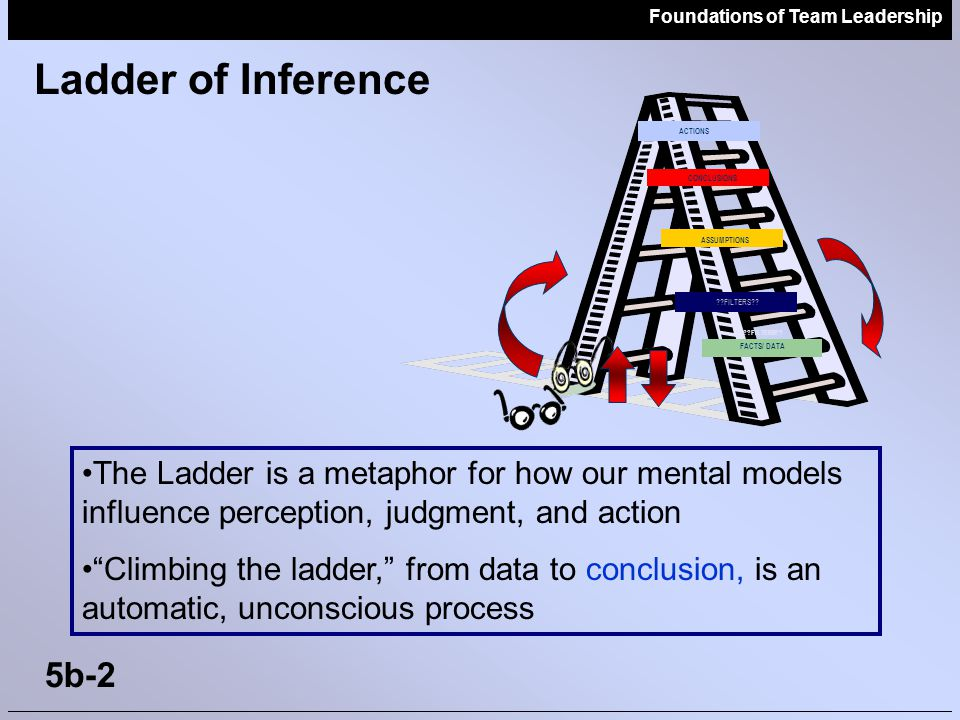 Foundations of Team Leadership 5b-3 How We Usually Climb The Ladder … Unaware of Some of Our Mental Processes Source: Action Design/ Pegasus We are so skilled that we jump to the top rungs of the ladder without knowing it...