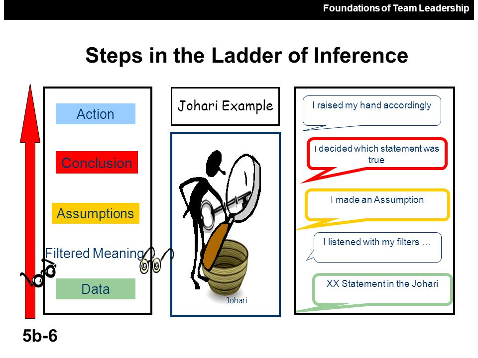 Foundations of Team Leadership 5b-7 Climbing Our Inference Ladder CONCLUSIONS ASSUMPTIONS FACTS/ DATA ACTION ???FILTERS???