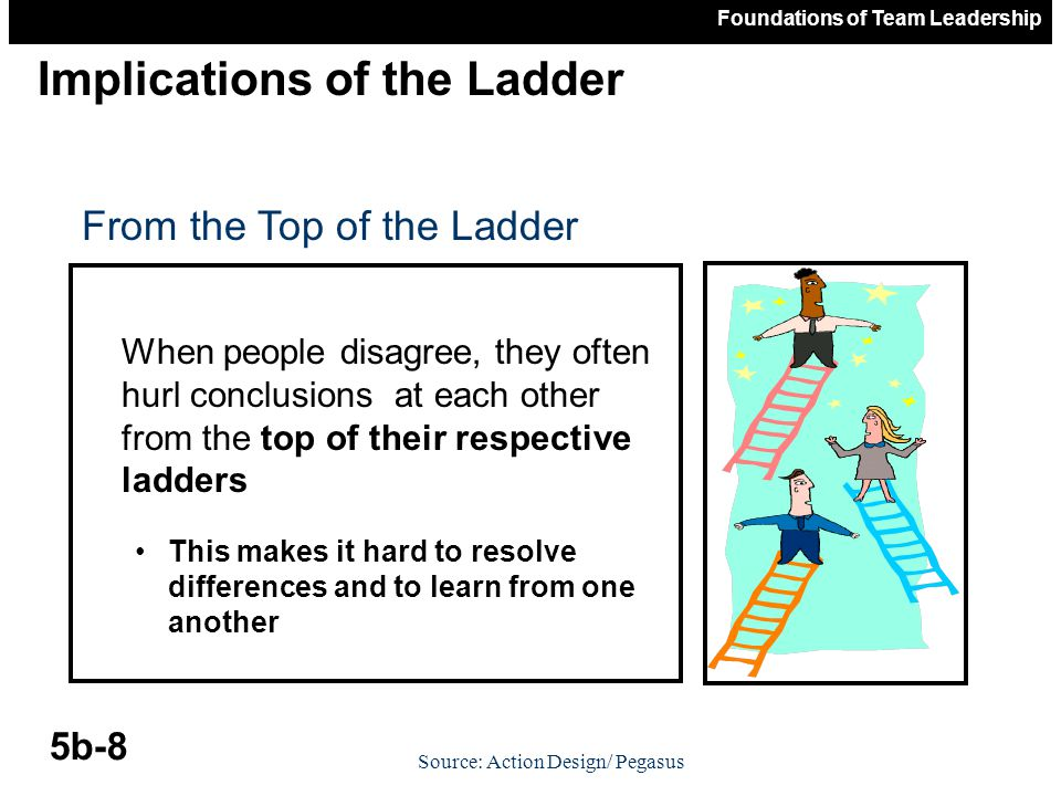 Foundations of Team Leadership 5b-9 Climbing the Inference Ladder DATA CONCLUSIONS ASSUMPTIONS FACTS/ DATA ACTION ???FILTERS???