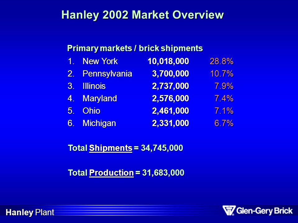 Hanley 2002 Market Overview 1.New York10,018,00028.8% 2.Pennsylvania3,700,00010.7% 3.Illinois2,737,000 7.9% 4.Maryland2,576,000 7.4% 5.Ohio2,461,000 7
