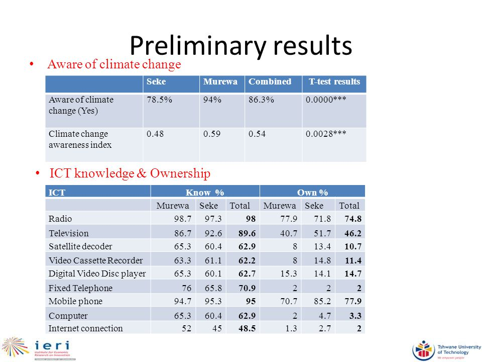 Preliminary results Aware of climate change ICTKnow %Own % MurewaSekeTotalMurewaSekeTotal Radio Television Satellite decoder Video Cassette Recorder Digital Video Disc player Fixed Telephone Mobile phone Computer Internet connection ICT knowledge & Ownership SekeMurewaCombinedT-test results Aware of climate change (Yes) 78.5%94%86.3%0.0000*** Climate change awareness index ***
