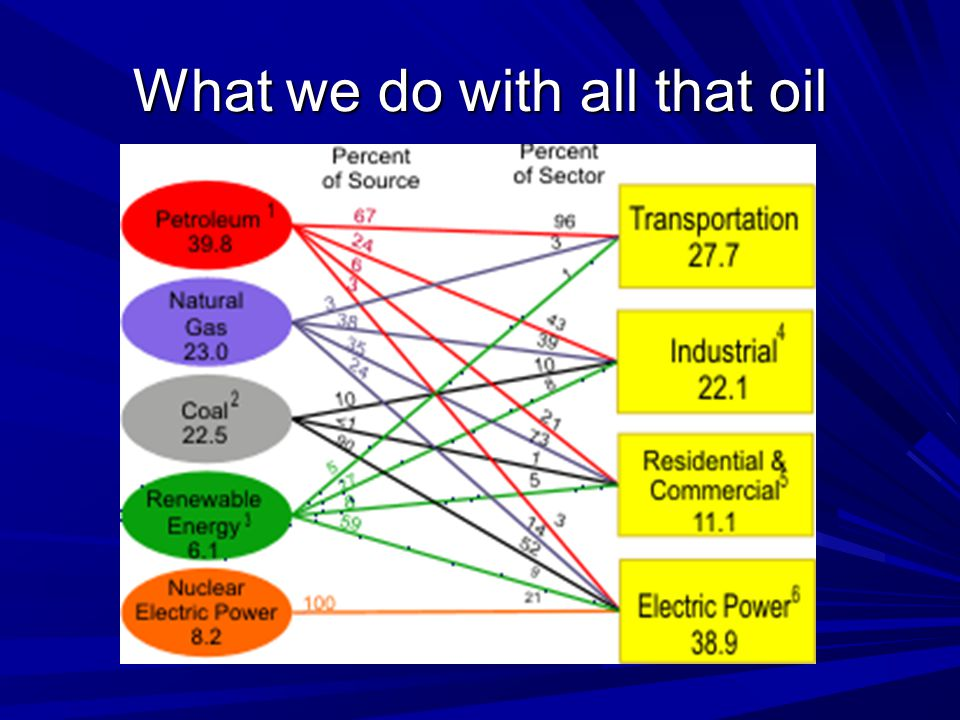 What we do with all that oil