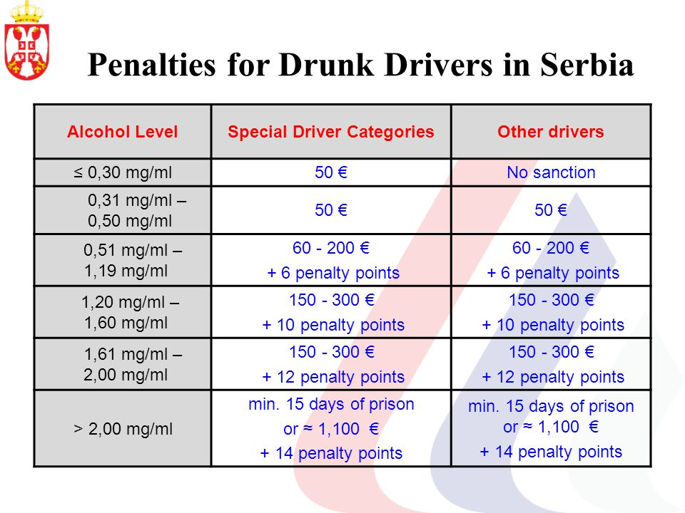 Penalties for Drunk Drivers in Serbia Alcohol LevelSpecial Driver CategoriesOther drivers 0,30 mg/ml50 No sanction 0,31 mg/ml – 0,50 mg/ml 50 0,51 mg/ml – 1,19 mg/ml 60 - 200 + 6 penalty points 60 - 200 + 6 penalty points 1,20 mg/ml – 1,60 mg/ml 150 - 300 + 10 penalty points 150 - 300 + 10 penalty points 1,61 mg/ml – 2,00 mg/ml 150 - 300 + 12 penalty points 150 - 300 + 12 penalty points > 2,00 mg/ml min.