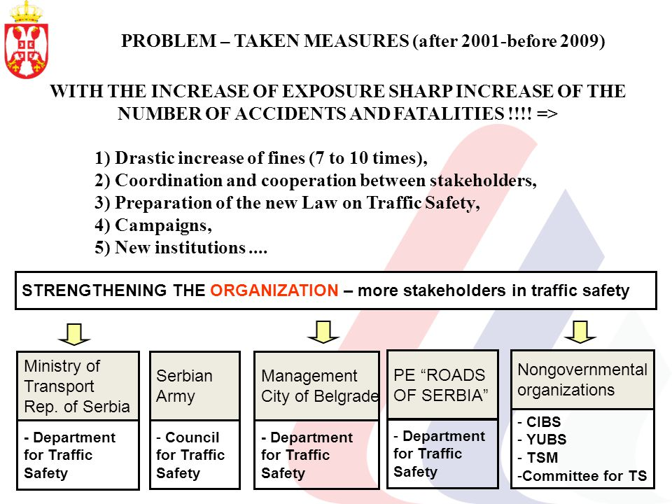 PROBLEM – TAKEN MEASURES (after 2001-before 2009) WITH THE INCREASE OF EXPOSURE SHARP INCREASE OF THE NUMBER OF ACCIDENTS AND FATALITIES !!!.