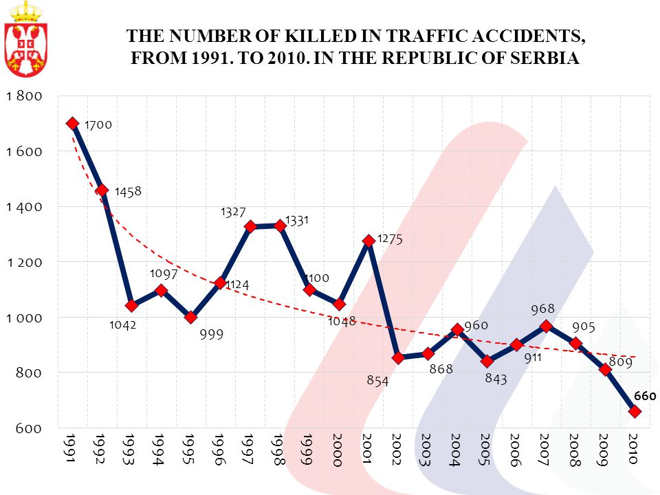 THE NUMBER OF KILLED IN TRAFFIC ACCIDENTS, FROM 1991. TO 2010. IN THE REPUBLIC OF SERBIA
