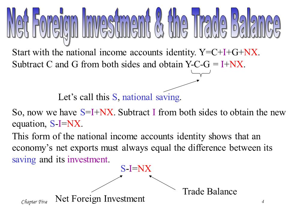 Chapter Five25 NX( ) Net Exports, NX Real exchange rate, The law of one price applied to the international marketplace suggests that net exports are highly sensitive to small movements in the real exchange rate.
