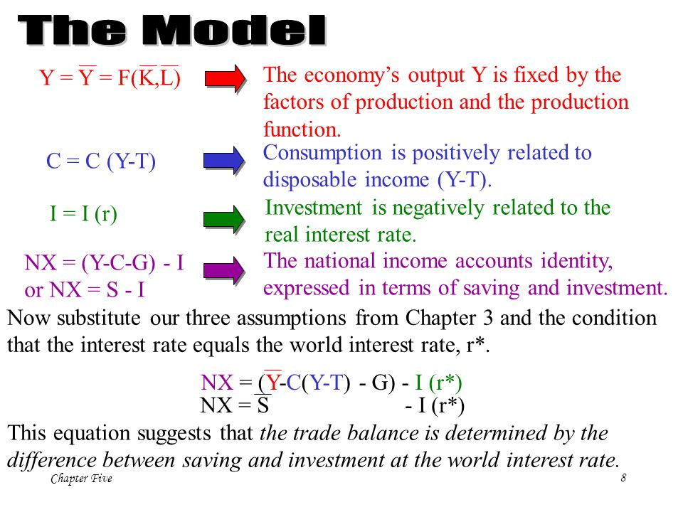 Chapter Five19 D $ shifts rightward and increases the nominal exchange rate, e.