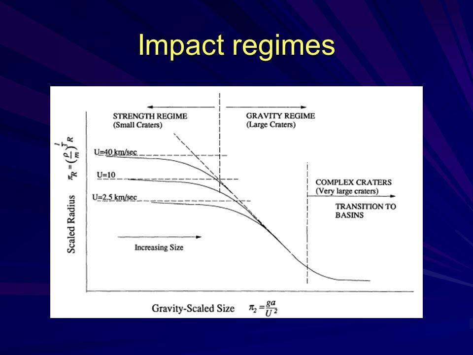 Impact regimes